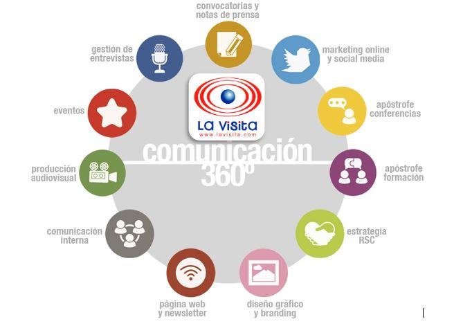 COMUNICACION 360º LaVisita